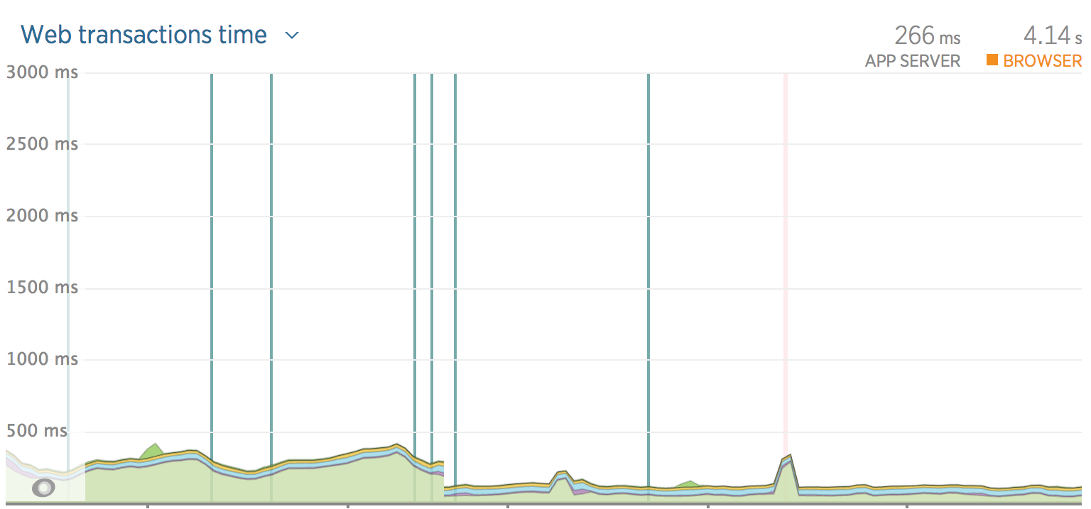Average request time on New Relic. The green part is the request time measured as soon as HAProxy starts opening a new connection.